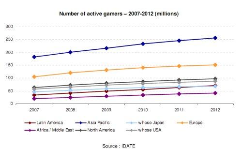 Les utilisateurs de jeux sur mobile
