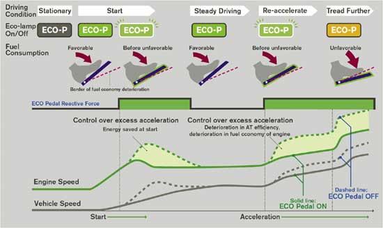 schema eco pedal de nisssan