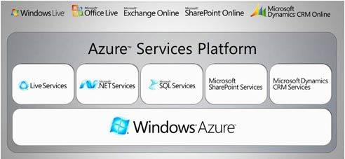 Windows Azure Microsoft