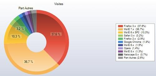Parts de marché des navigateurs sur les sites CBS France du 19 au 23 mars 2009