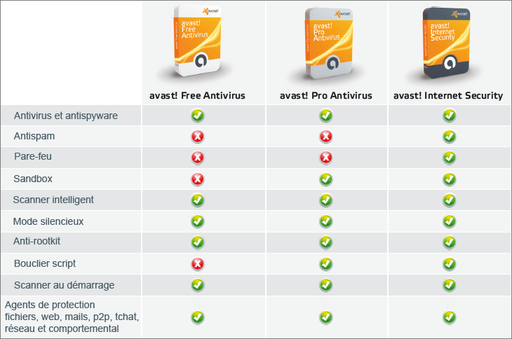 Comparatifs des différentes versions d'avast
