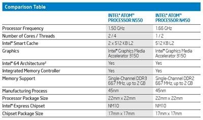 Comparaison Atom N550 et Atom N450
