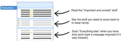 Fonction priority inbox dans Gmail