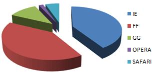 Navigateurs les plus utilisés sur CNETFrance