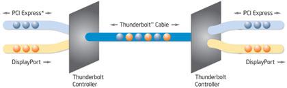 intel-thunderbolt-principe