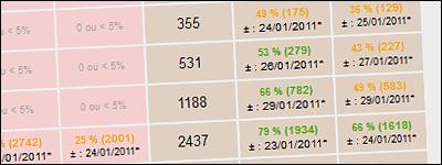 Estimation des délais Freebox