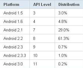 Tableau Stats Android