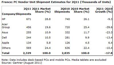 Parts de marché vente PC en France