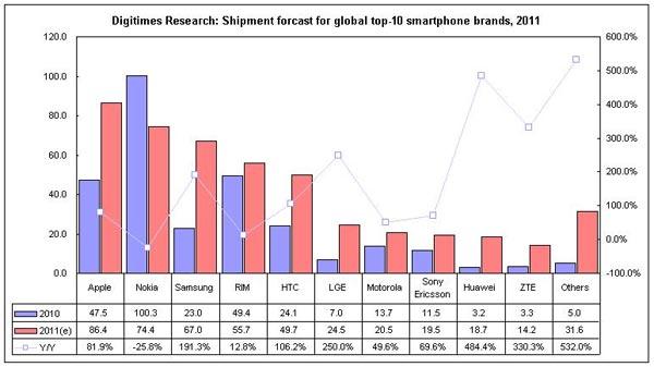 Ventes smartphones en 2011