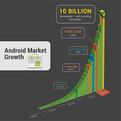 Android 10 miliards d'applications téléchargées