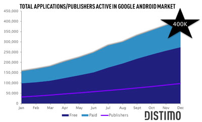 400000 applications dans Android Market