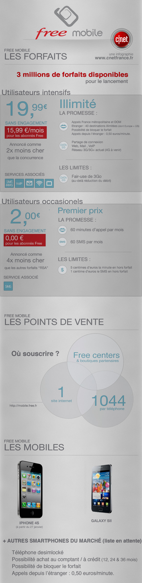 Infographie forfaits Free Mobile
