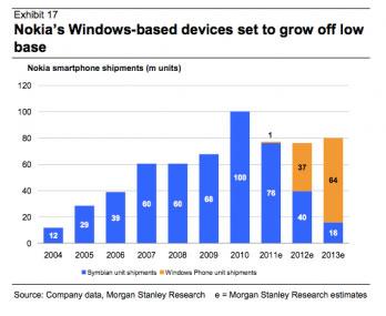 37 millions de Windows Phone en 2012