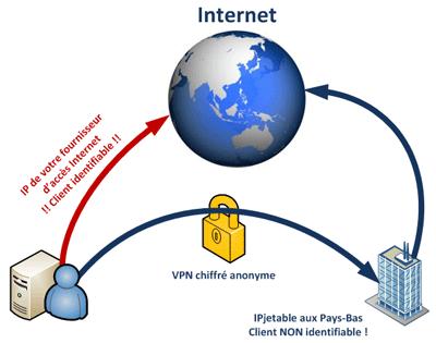 Le VPN : un réseau privé virtuel
