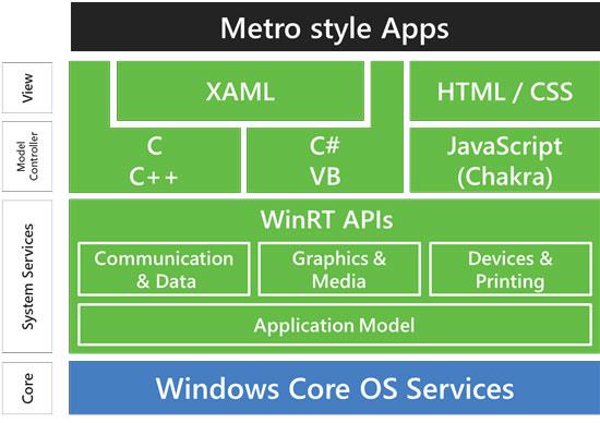Windows 8 architecture ARM