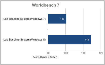 Performances Windows 8 Windows 7