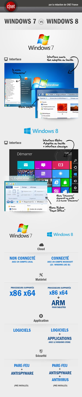 Infographie comparative Windows 7 et 8