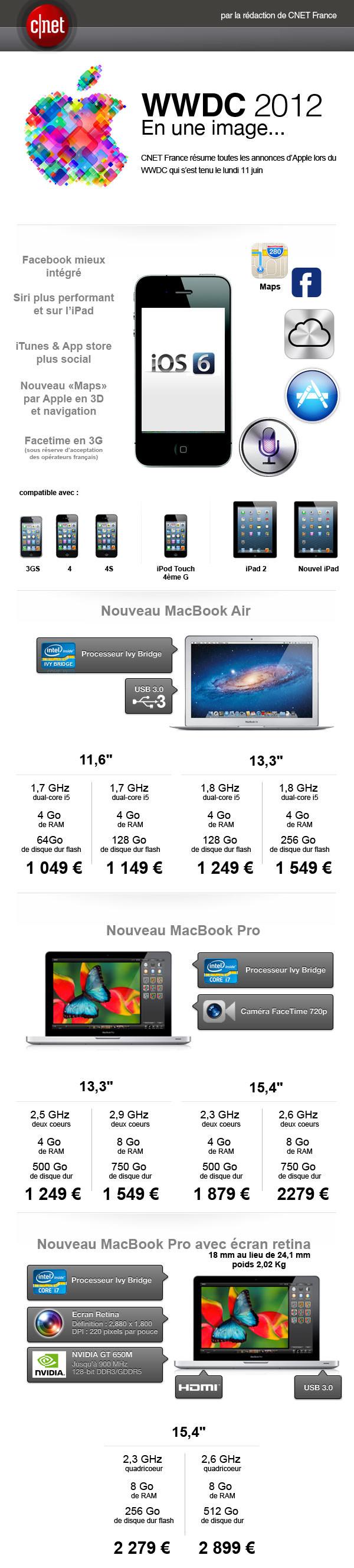 WWDC 2012 par CNET France
