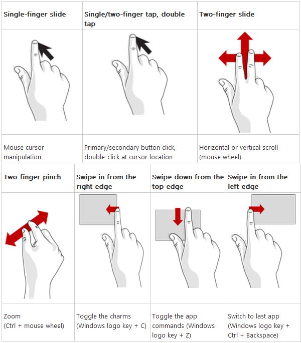 Mouvements tactiles Windows 8