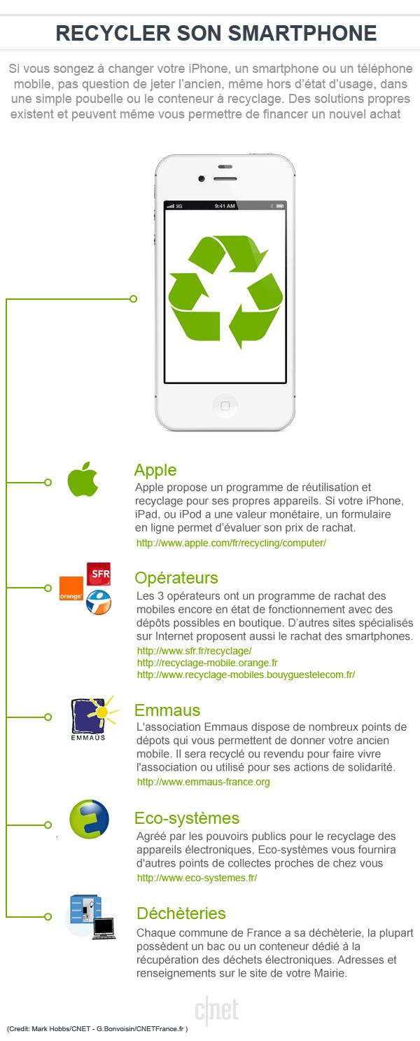infographie du recyclage des smartphones et déchets electroniques