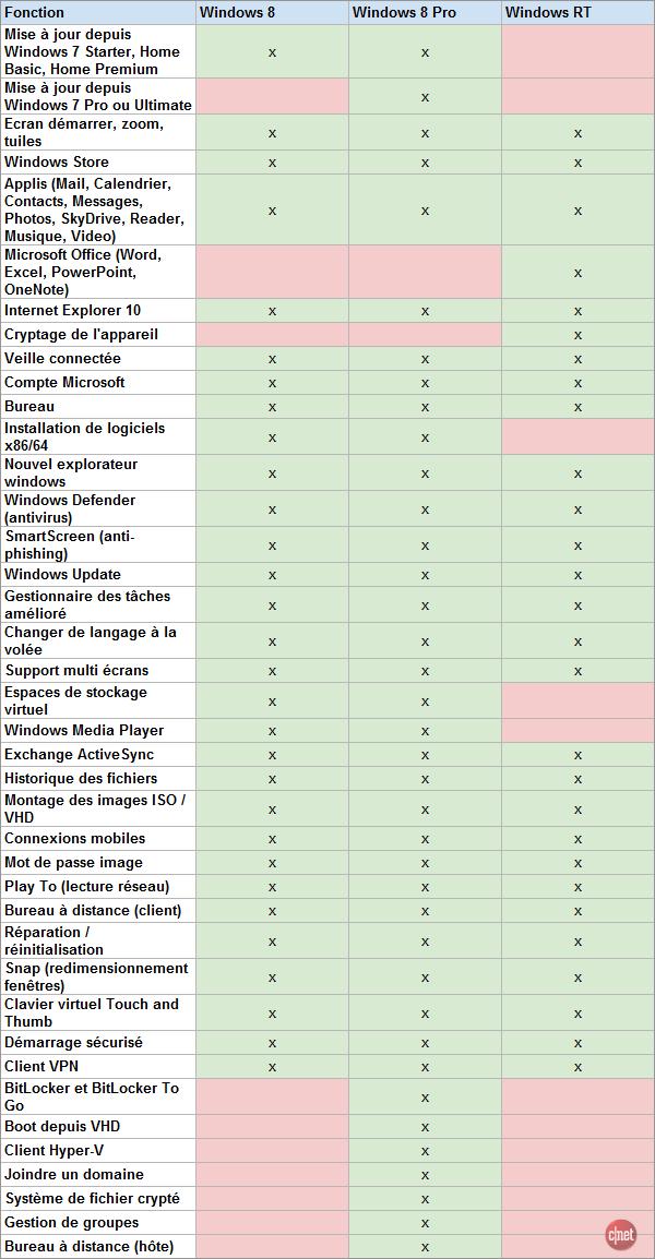 Différences entre les versions Windows 8