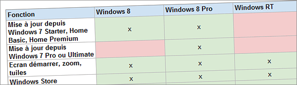 Différences entre les versions Windows 8