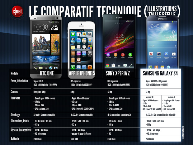 Comparatif Galaxy S4 vs HTC One, Xperia Z, iPhone 5
