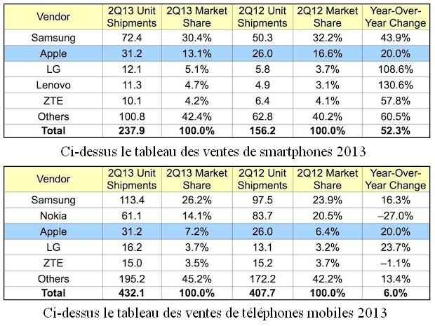 https://d1fmx1rbmqrxrr.cloudfront.net/cnet/i/edit/2013/07/39792755/ventes-smartphones-2013.jpg