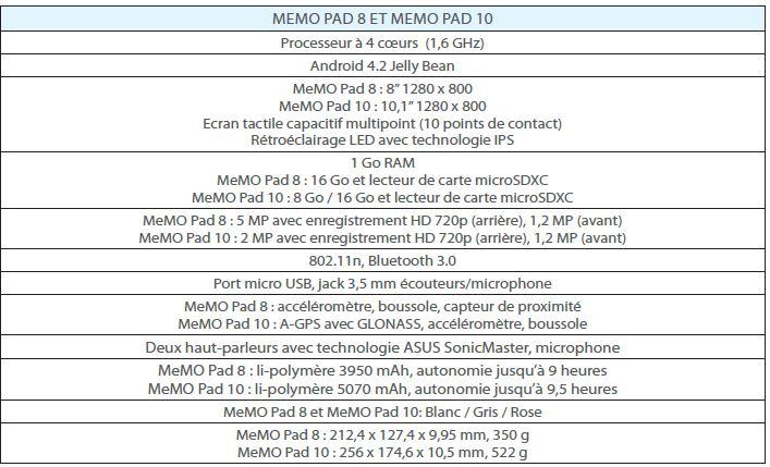 https://d1fmx1rbmqrxrr.cloudfront.net/cnet/i/edit/2013/09/Capture-memopad-asus.JPG