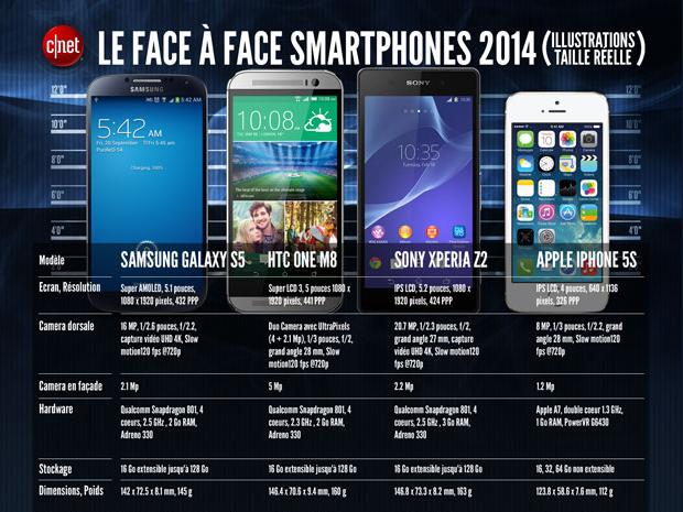 Galaxy S5 vs HTC One M8 vs Xperia Z2 vs iPhone 5s, le face à face 2014 !