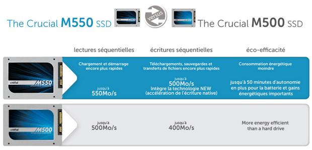 crucial-ssd-m550-performances-autonomie