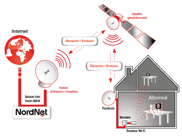 internet-par-satellite
