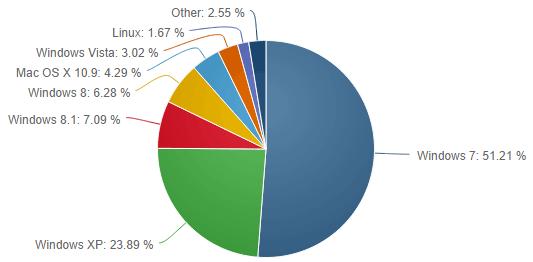 Statistiques part de marché Windows