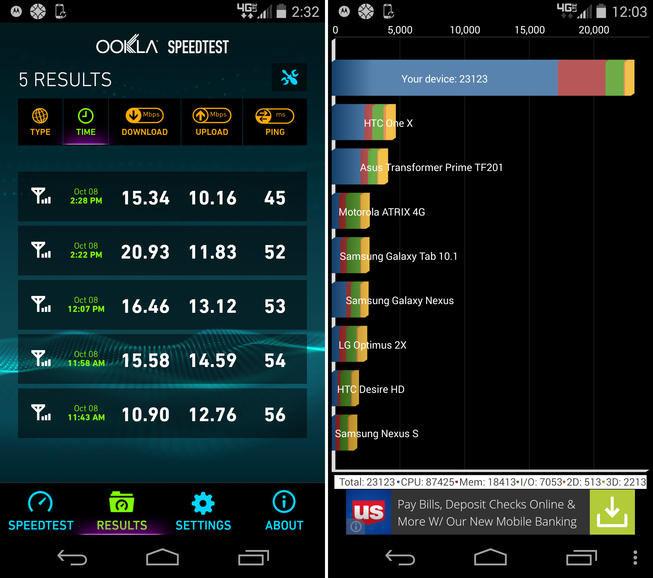 Motorola Moto X Benchmarks