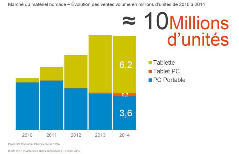 chiffres-gfk-2014-pc-tablettes