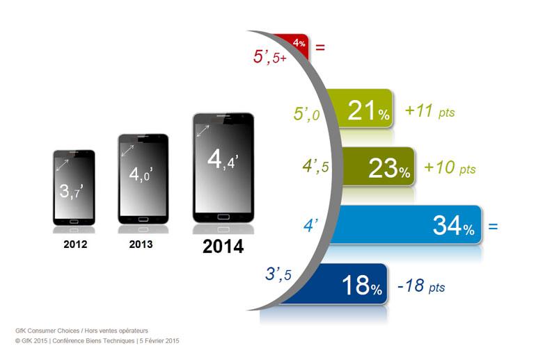 gfk-2014-smartphones-taille-ecran