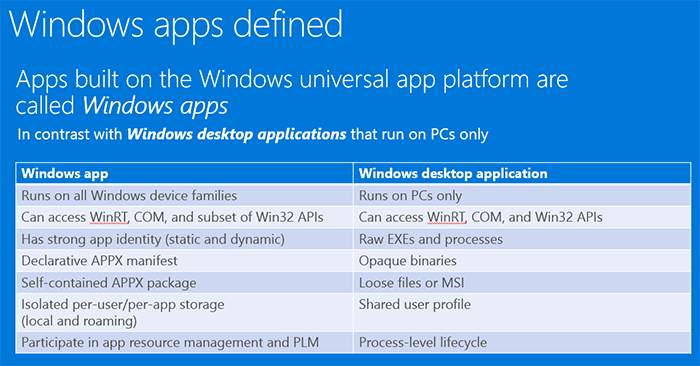 Différence applis Windows