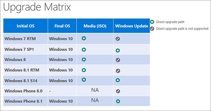 Tableau de mise à niveau Windows 10