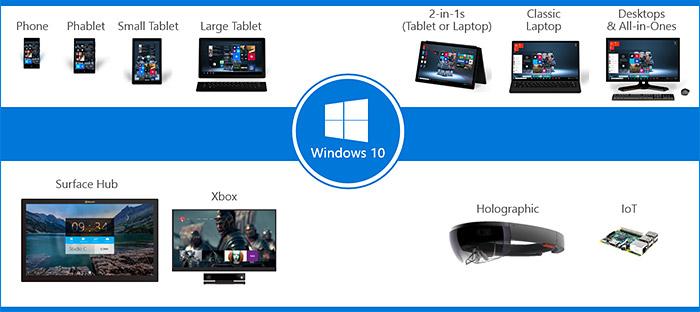 Windows 10 sur plusieurs appareils