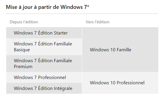 Mise à jour de Windows 7