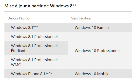 Mise à jour de Windows 8