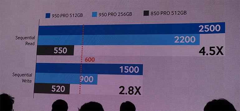 samsung-950-pro-ssd-vitesses
