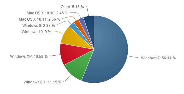 Stats Windows 10