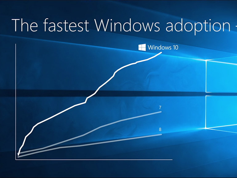 Windows 10 est désormais plus utilisé que Windows 7 selon StatCounter