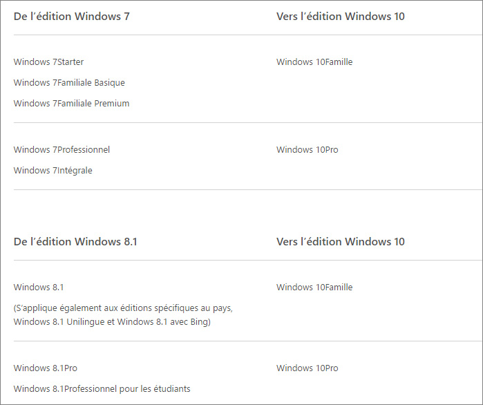 Versions de Windows 10