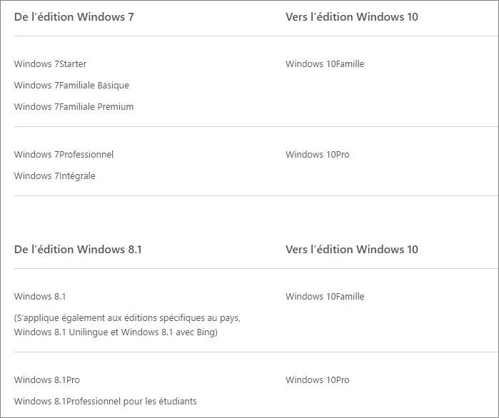 Versions de Windows 10