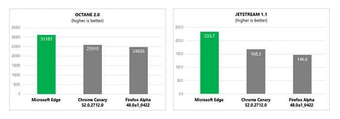 Performances javascript Edge