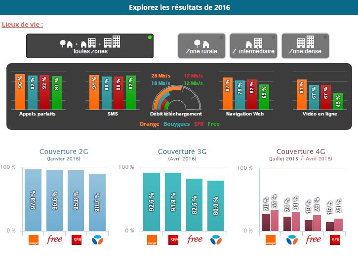 résumé de l'enquête 2016 de l'ARCEP
