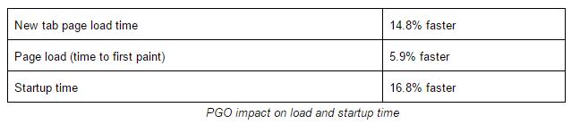 Résultats optimisation PGO