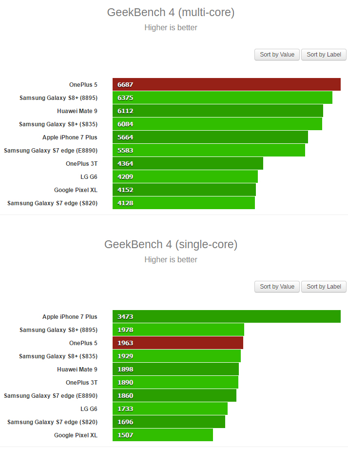 https://d1fmx1rbmqrxrr.cloudfront.net/cnet/i/edit/2017/05/benchmark-oneplus5-gsma.jpg